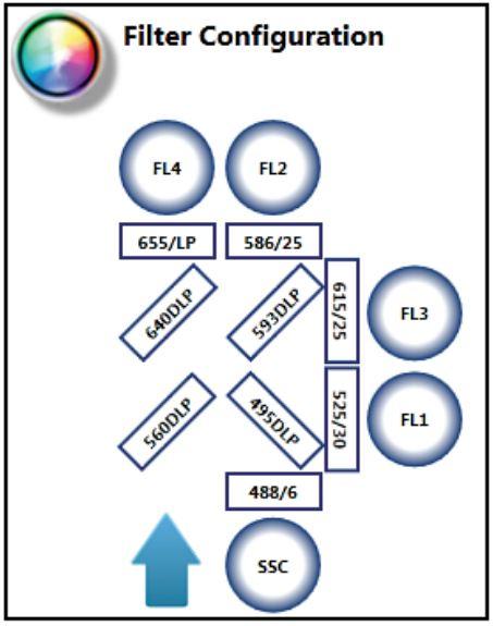 S3e Filter Configuration